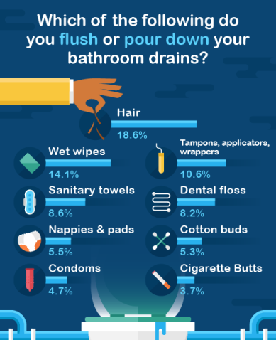 which of the following do you flush or pour down your bathroom drains?